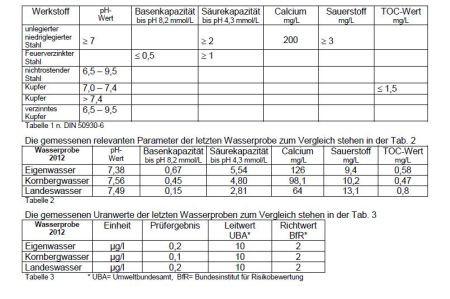 Tabellen 1 bis 3 - Wasser