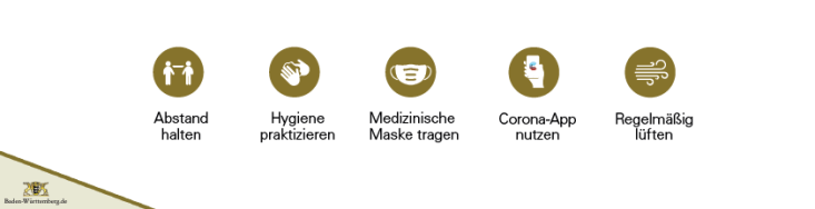 AHA Regeln Grafik Land Baden-Württemberg